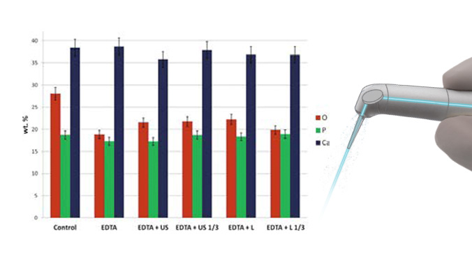 Comparison of Positive-Pressure, Passive Ultrasonic, and Laser-Activated Irrigations